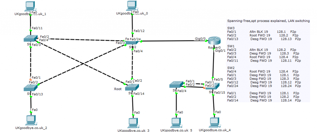 Spanning-Tree,spt process explained, LAN switching
